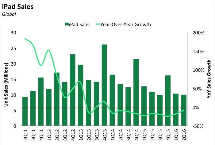 Apple sigue perdiendo ingresos con el Iphone